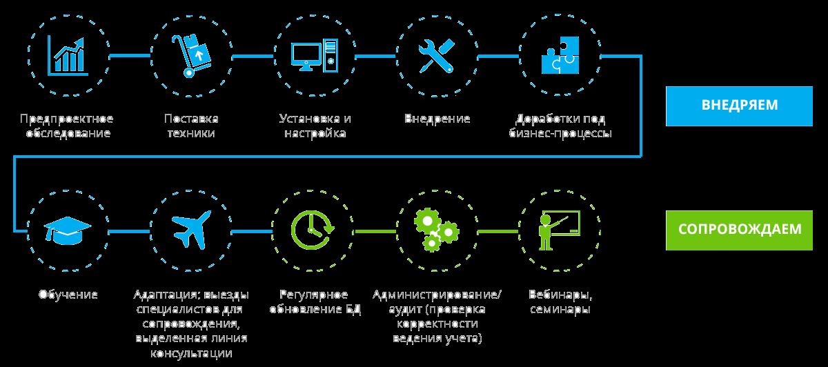 Процесс автоматизации