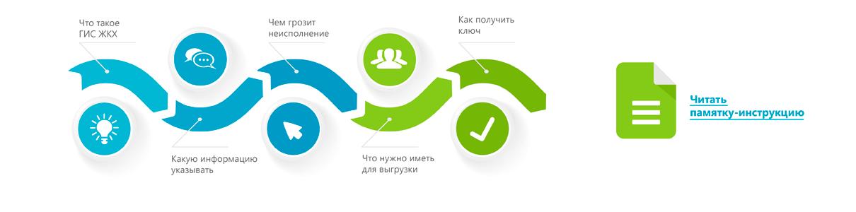 Организация электронного документооборота: пошаговая инструкция