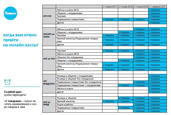 Таблица со сроками перехода на онлайн-ККТ